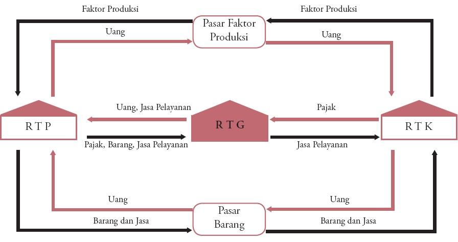 Diagram arus lingkaran kegiatan ekonomi circular flow diagram siklus arus uang dan arus barang circular flow diagram ccuart Gallery