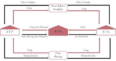 Siklus Arus Uang dan Arus Barang (Circular Flow Diagram)