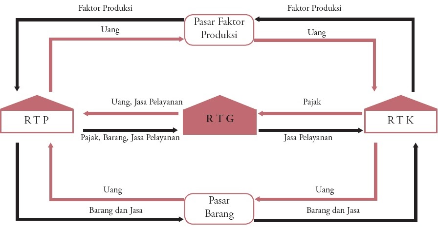 Diagram arus lingkaran kegiatan ekonomi circular flow diagram ccuart Choice Image