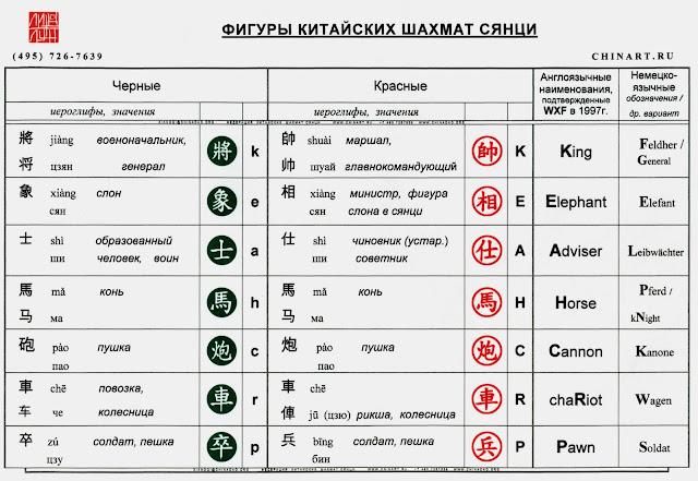 ОБОЗНАЧЕНИЕ ФИГУР СЯНЦИ (XIANGQI)