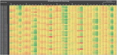 SPX Short Straddle Summary Normalized Percent P&L Per Day version 3