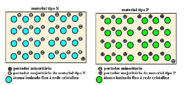 Diodo, material semicondutor