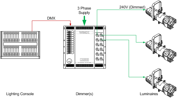 The diagram above demonstrates a simple lighting setup. Lanterns with correct support are plugged into a dimmer rack via a 15& cable.  sc 1 st  blogger & Technical Tips - An Event Manageru0027s Guide azcodes.com