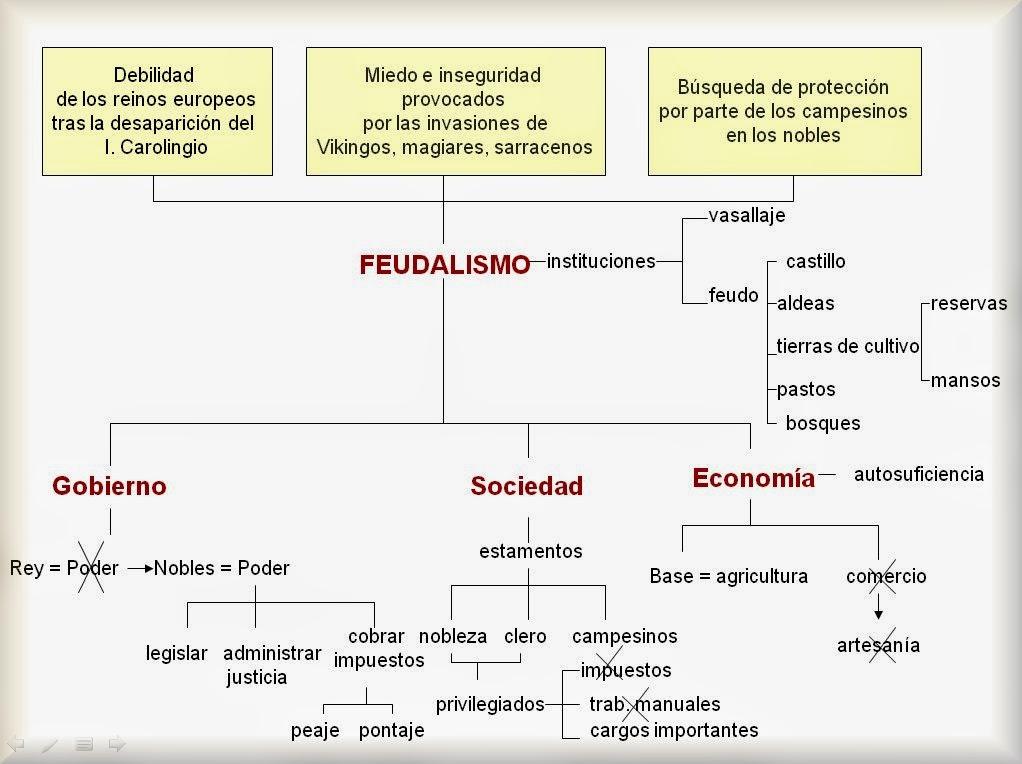 http://anabelvedruna.files.wordpress.com/2010/12/la-epoca-feudal1-3.ppsx