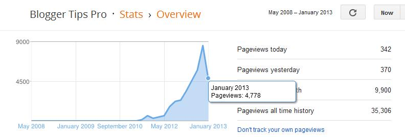 Increasing blog traffic significantly every day