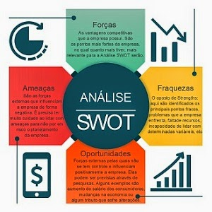 SWOT para ecommerce