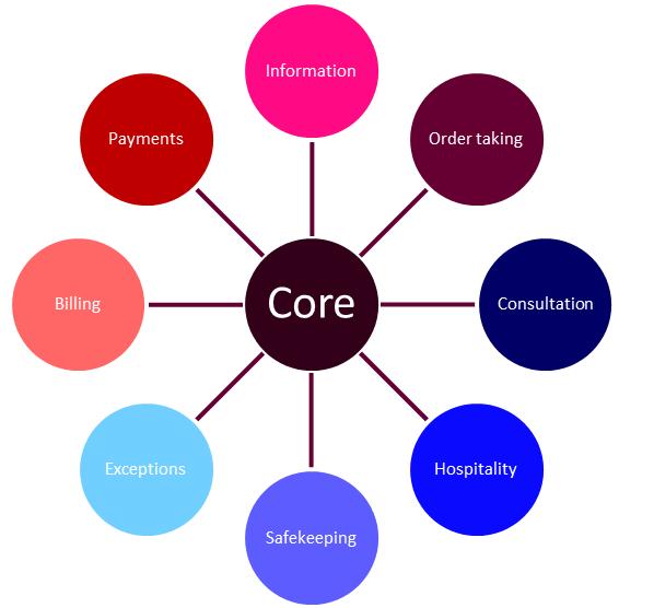 facilitating and enhancing services