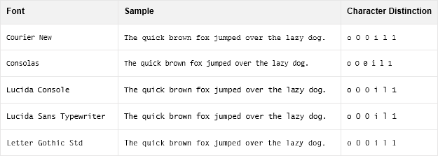 Image of a table of monospaced font examples