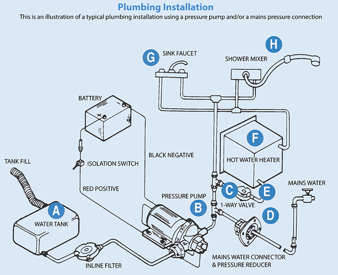 plumbing class a customs water tank information class a customs elkhart Electric Water Pump Wiring Diagram at alyssarenee.co