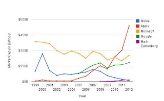 対ザッカ―バーグの個人資産とNokiaの時価総額