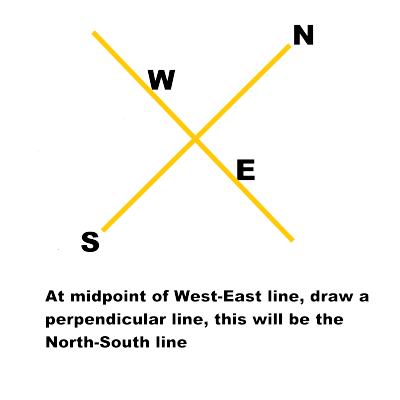 how to draw dip to north east