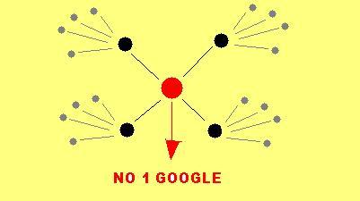 Membuat Artikel Blog Menjadi No 1 di Google