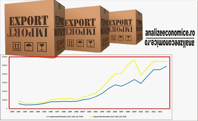 Exporturile, importurile și deficitul comercial 1989 -  2013