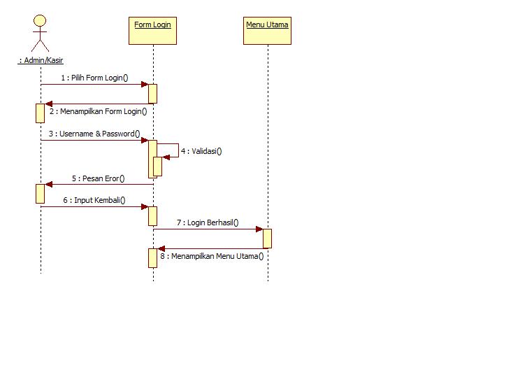 Tutorial kampus kumpulan tutorial sequence diagram login ini dilakukan oleh aktor yang sudah terdaftar dalam sistem yaitu admin dan kasir aktor yang ingin melakukan login harus memilih ccuart Choice Image