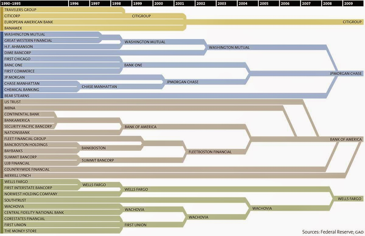How 37 U.S. Banks Became 4 In Just 2 Decades, All In One Astonishing Chart