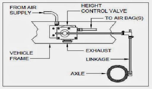 Air Suspension System seminar report