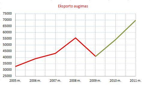 eksporto augimas