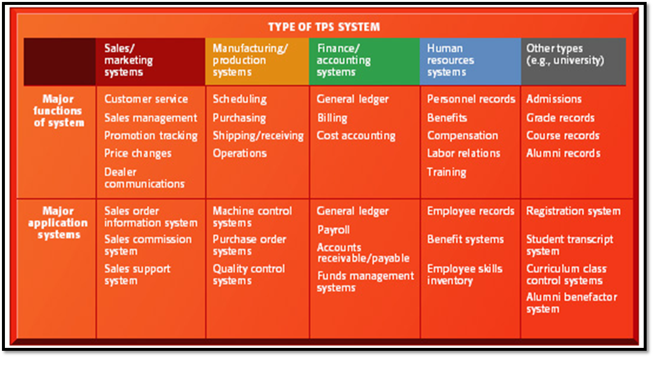 role of transaction processing system to a company International journal of computer information systems, vol 4, no 5, 2012 business transaction processing system mohammad bin amin md.