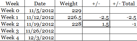 weekly weigh in charts