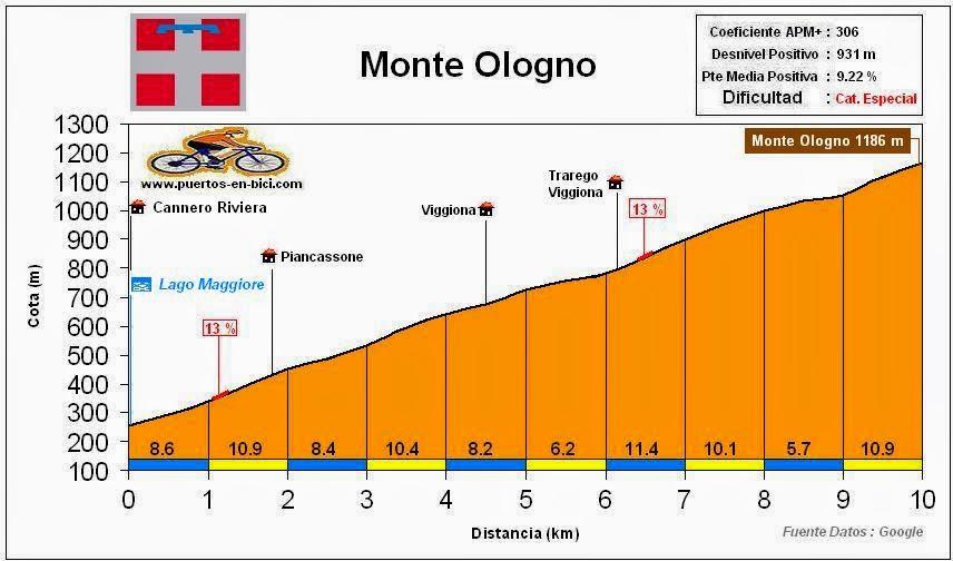 Altimetría Perfil Monte Ologno