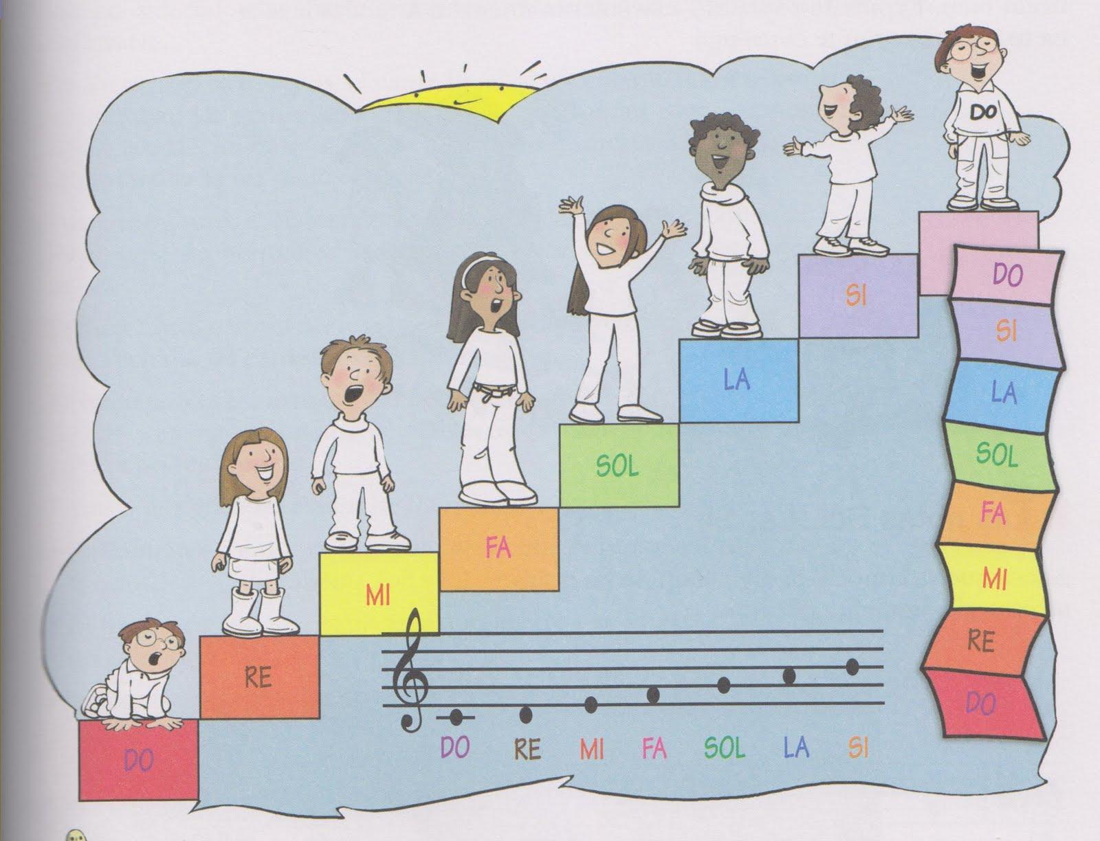 Escalas Musicales Newhairstylesformen2014 Com