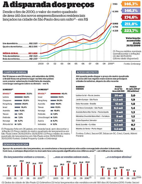 Burbuja inmobiliaria Brasil