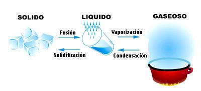 El ciclo del agua for Cambios quimicos en la cocina