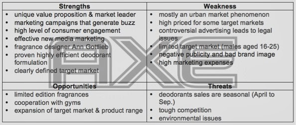 swot analysis of shampoo industry A swot analysis for a restaurant is slightly different compared to other businesses strengths, for example, may lay in the type of food you serve, pricing, friendliness of staff or even the decor.