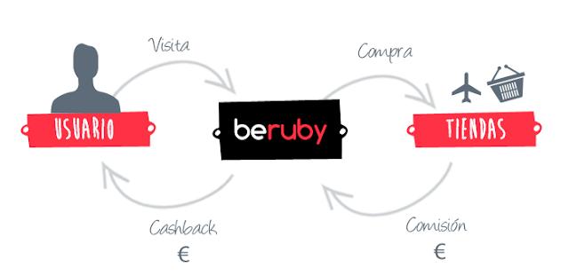 Beruby - cupones descuento