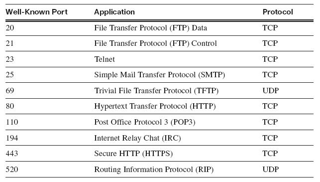 port assignments for commonly-used services