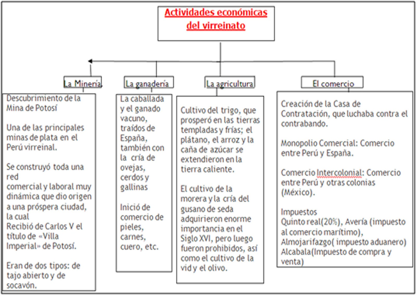 Actividades Economicas Del Virreynato Upload Share And