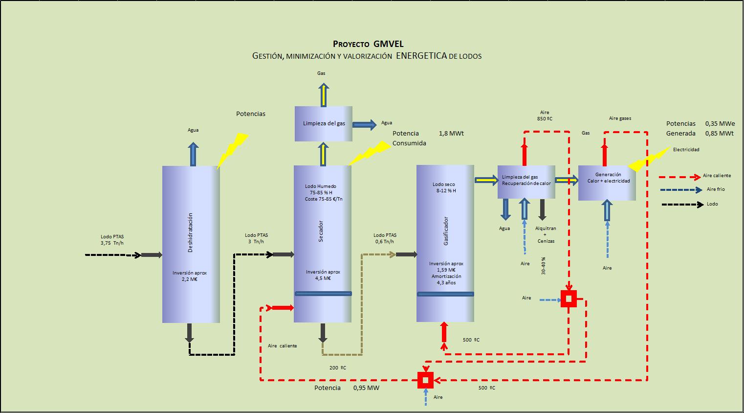 Gestión, minimización y valorización energética de lodos de EDAR