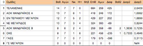 Γ Παίδων 1ος ΟΜ | 8η αγωνιστική. Aποτελέσματα, βαθμολογία