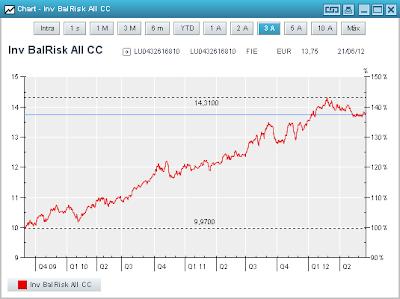 Gráfico de Invesco balanced Risk Allocation
