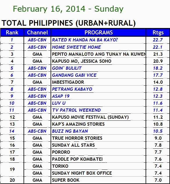 kantar media nationwide TV ratings (Feb 16)