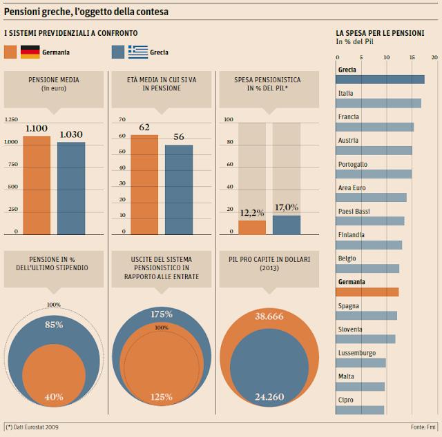 Il taglio delle pensioni in Italia come in Grecia