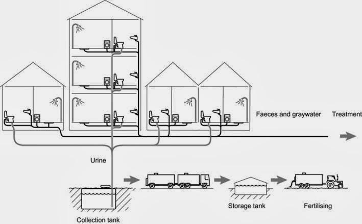 Diseno De Baño Ecologico Seco:combinar el sistema de váter seco con otro de reutilización de