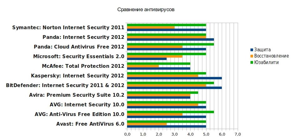 рейтинг антивирусов на компьютер плашки