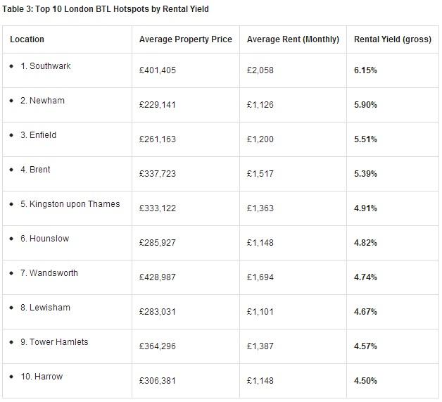 英國房地產收租熱點