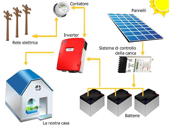 come funziona il fotovoltaico ad accumulo