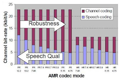How Adaptive Multi-Rate Codec (AMR) work in GSM ?