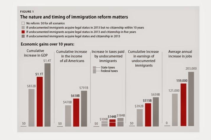 immigrants contribution in usa development essay