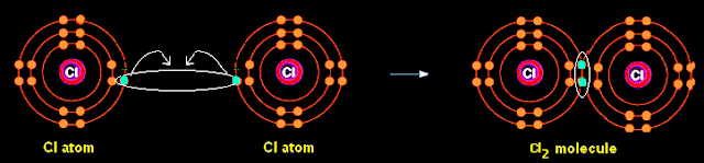 How is a covalent bond is formed