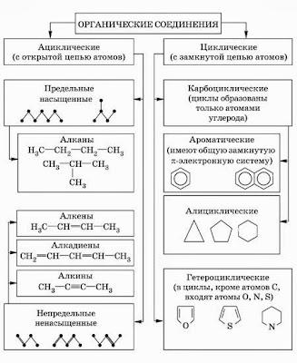 О с Габриелян Т в Смирнова Химия 8 Класс ГДЗ