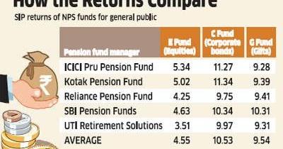 spotlight national pension system retirement plan