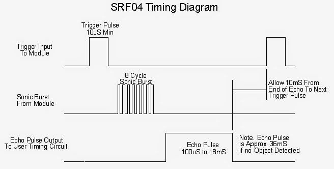 timing diagram srf04