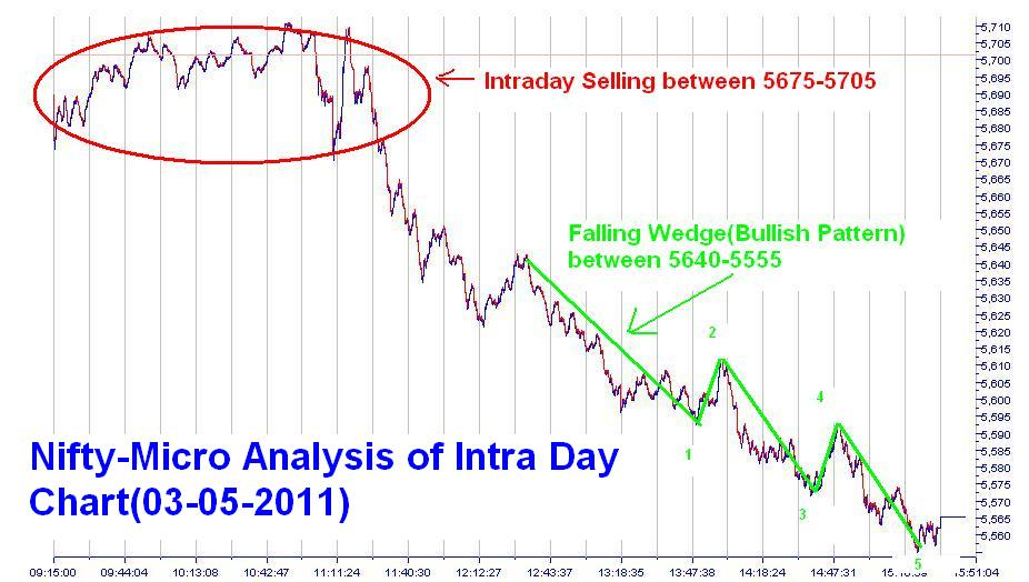 1 day trading strategy nifty