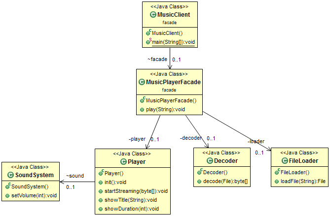 Open Classroom Design Pattern In Java ~ Java design patterns tutorial a best place to learn