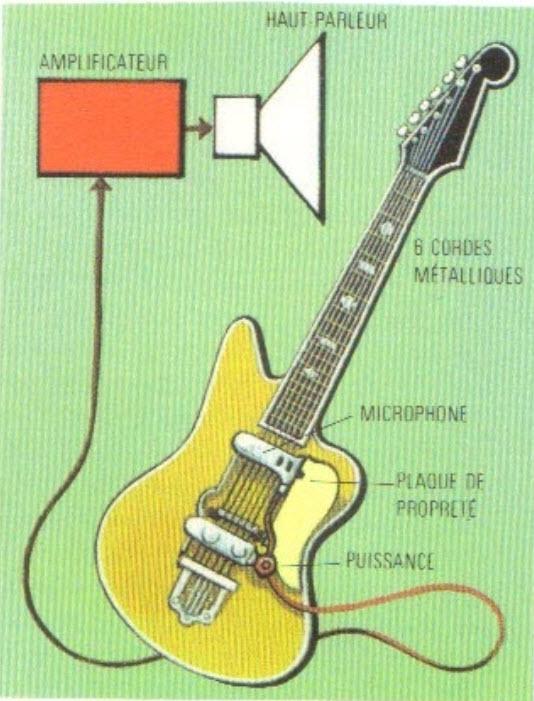 guitare electrique comment ca marche