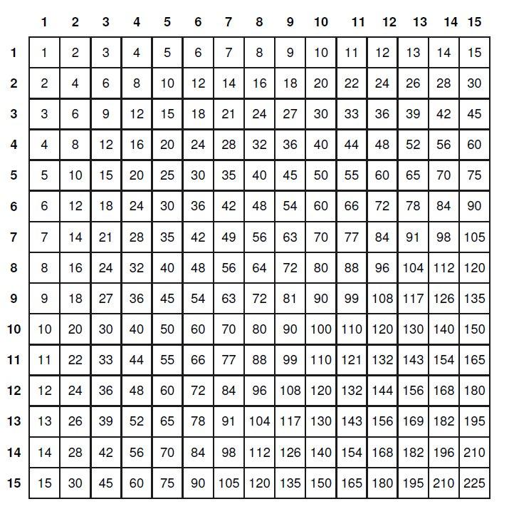 Seiaiken tavola pitagorica da 1 a 15 - Tavole numeriche fino a 5000 ...